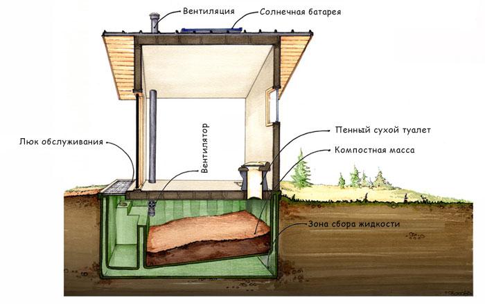 Схема туалета. Под действием