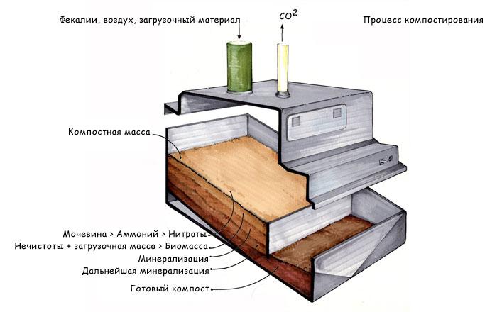 Схема процесса компостирования