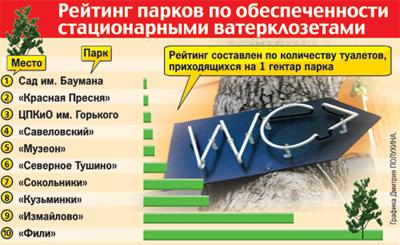 Рейтинг туалетов в Московских парках по обеспеченности стационарными ватерклозетами
