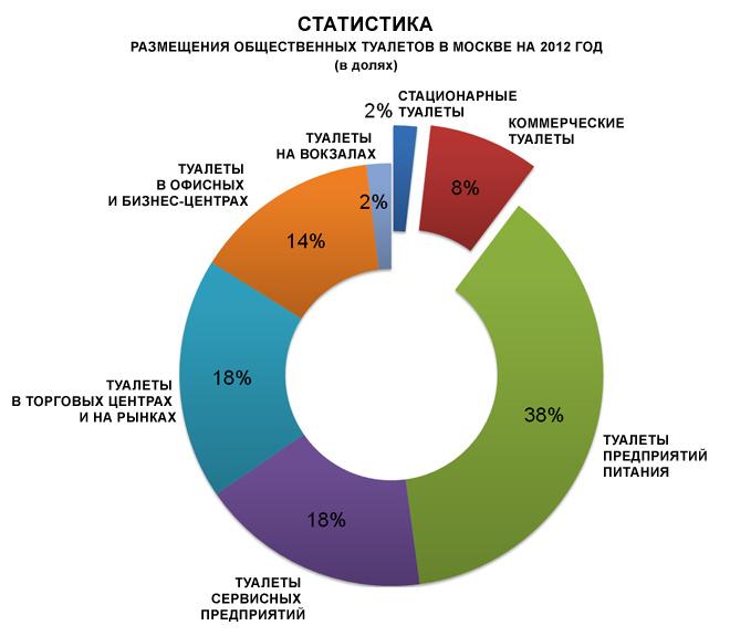 статистика размещения общественных туалетов в Москве